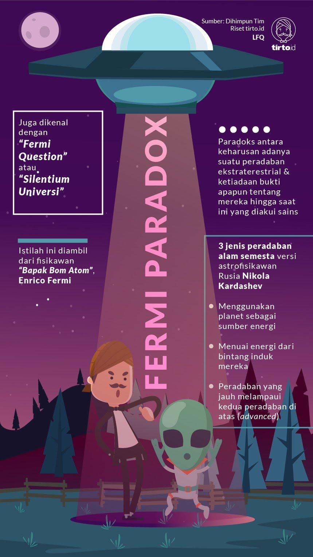Infografk Fermi Paradox